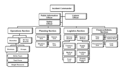 incident command nationalsafety 39 s weblog. Black Bedroom Furniture Sets. Home Design Ideas