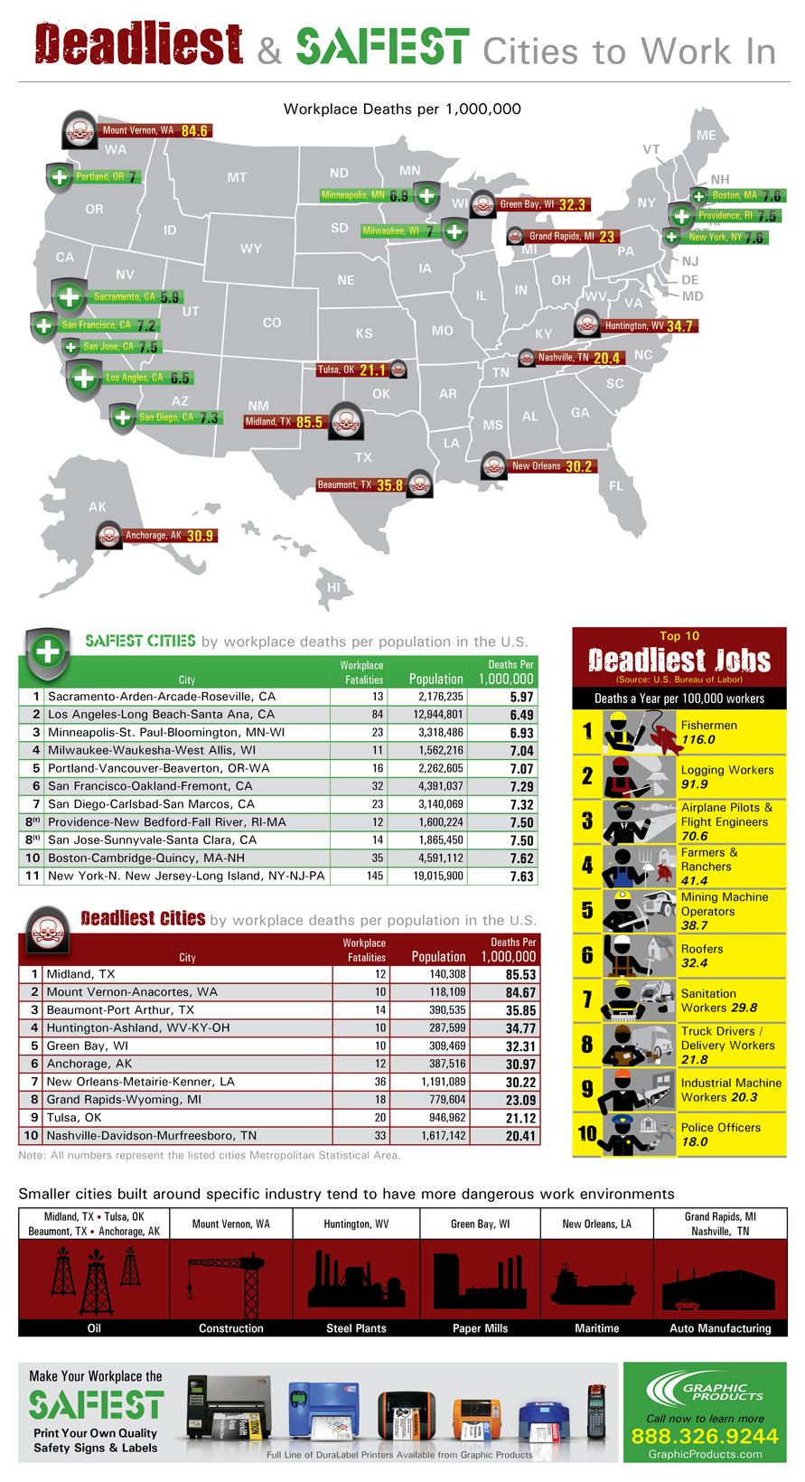 deadliest-jobs-infographic-large