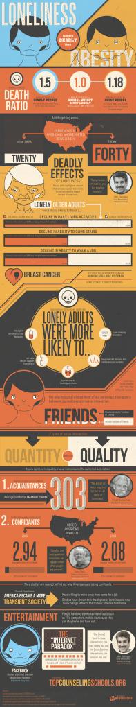 loneliness-vs-obesity