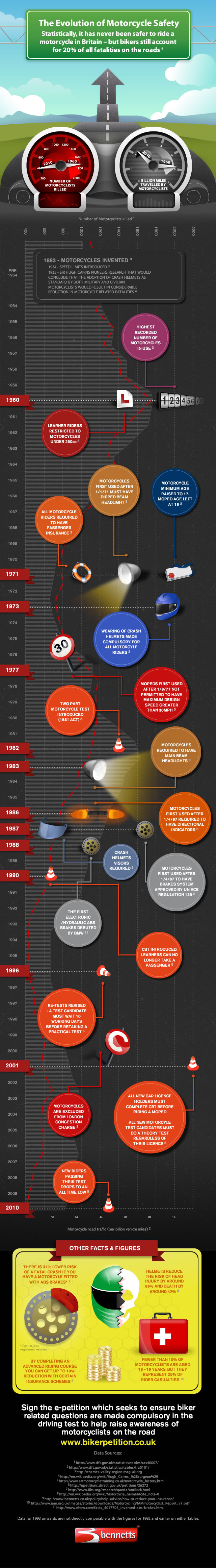 the-evolution-of-motorcycle-safety_50291884749cb