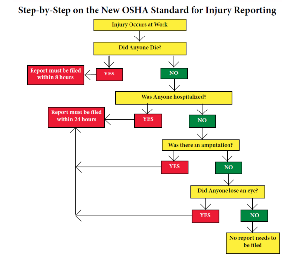 Flowchart Simplifies OSHA's New Reporting Changes
