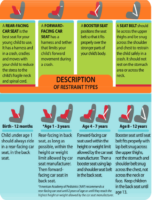 Child Car Seat Safety Infographic Nationalsafety S Weblog