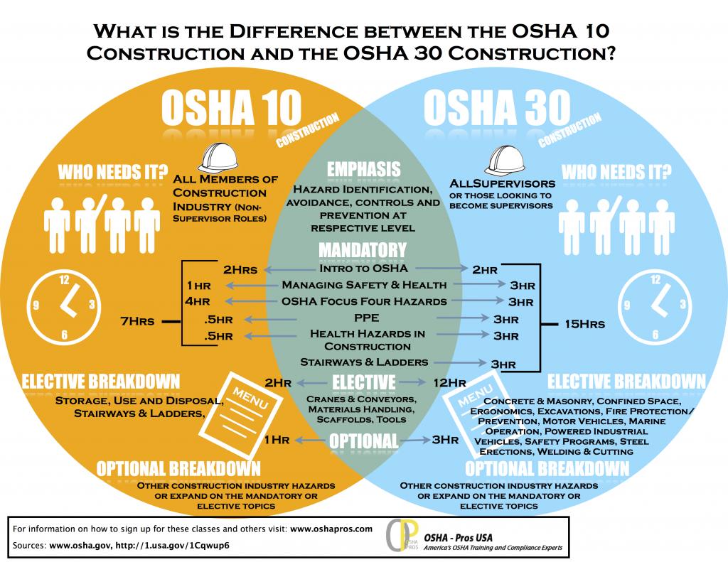 Online Certification Osha Online Certification