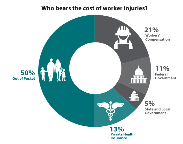 Injury-costs