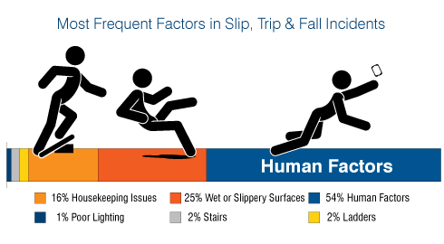 Free Guide To Slips Trips And Falls Nationalsafety S Weblog