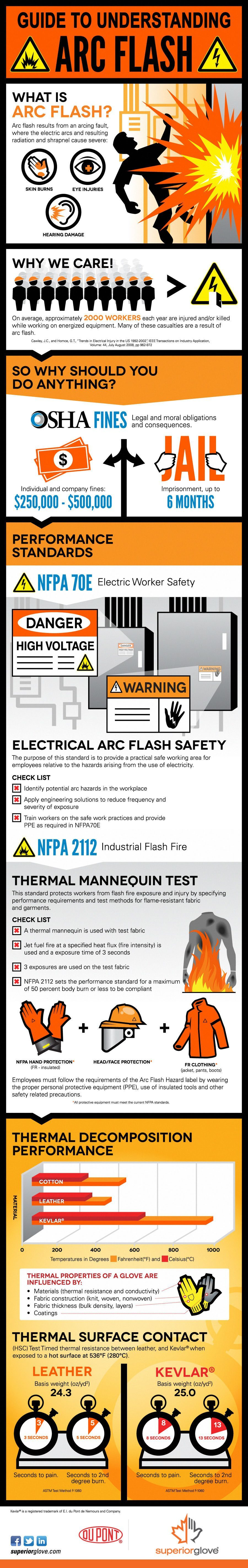 Superior-Glove-Arc-Flash-Infographic