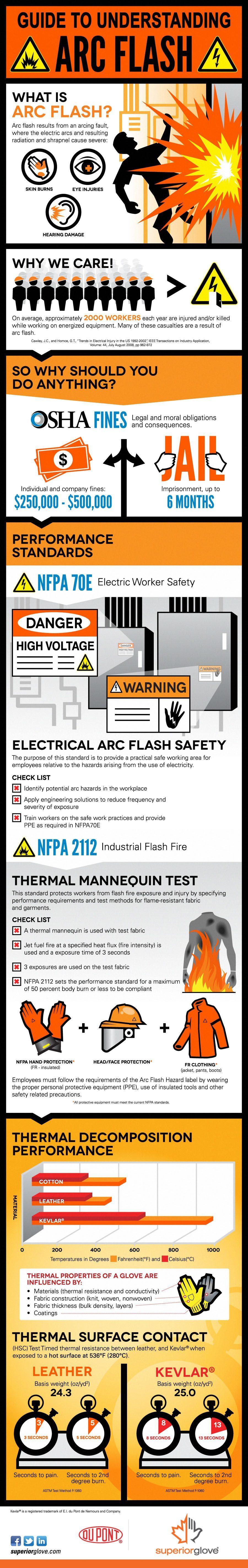 Superior-Glove-Arc-Flash-Infographic