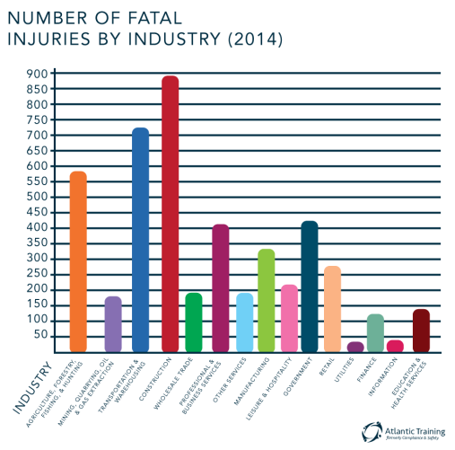 Fatal-Occupational-Injury-Number-graph-by-Industry-2014