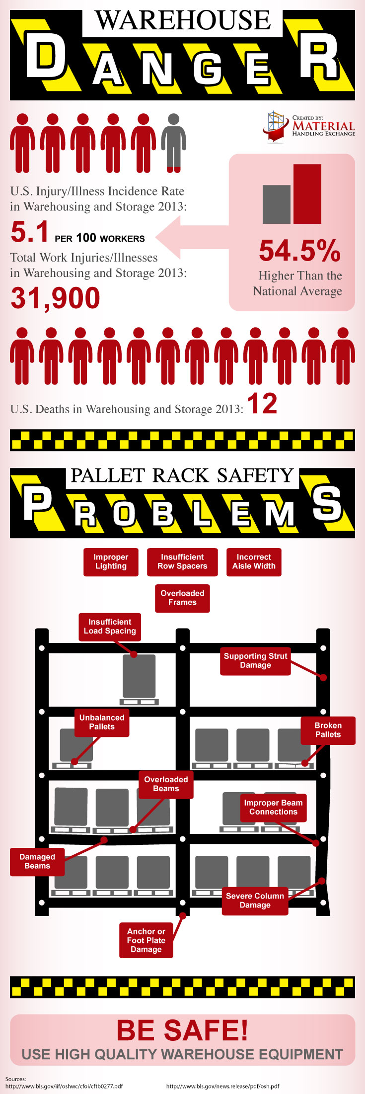 Pallet_Rack_Safety