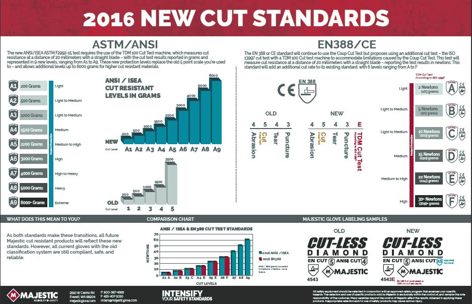 cut_standard
