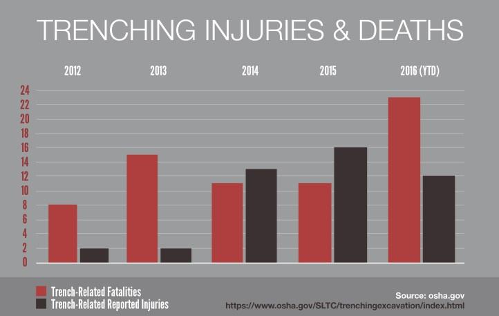 trenchinginjuries_chart