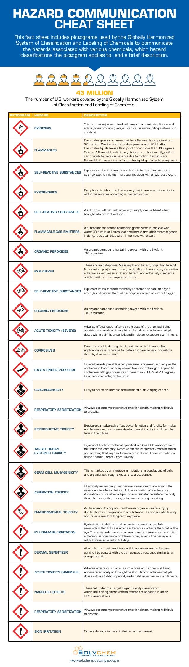 hazard-communication-cheat-sheet-1-638