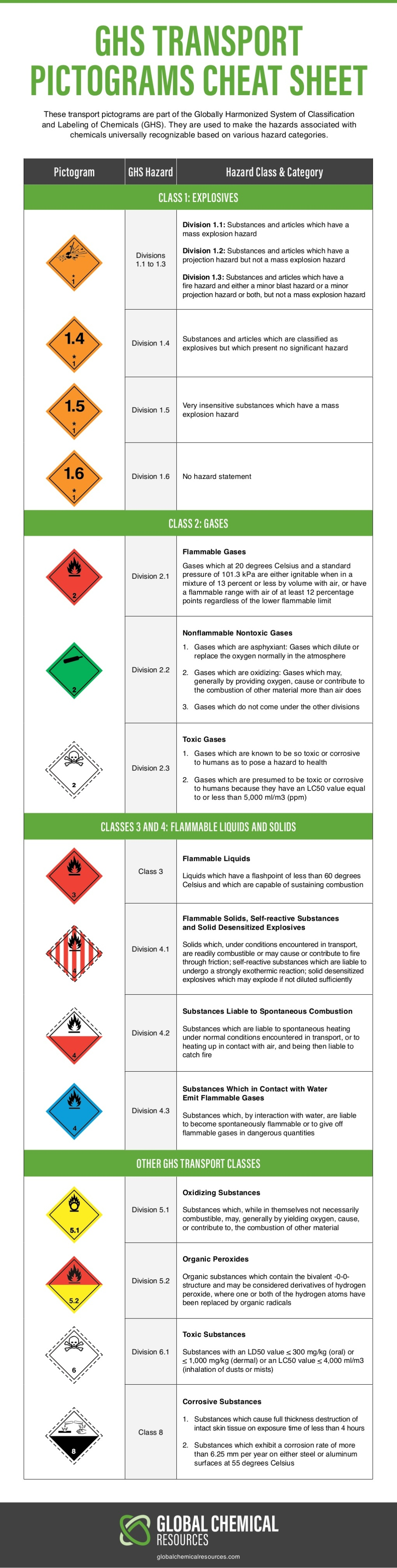 ghs-transport-pictograms-cheat-sheet-1-1024