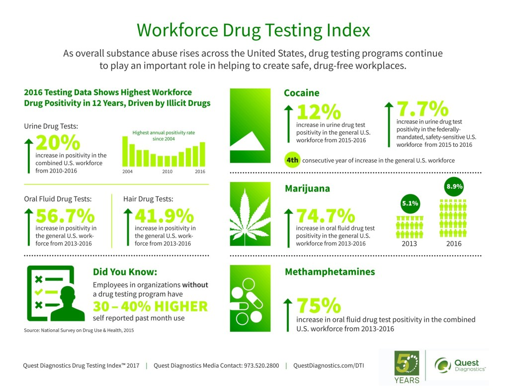 2017-Workforce-Drug-Testing---Overview-5-12-17-1PM Infographic